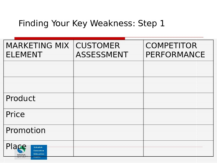 Finding Your Key Weakness: Step 1 MARKETING MIX ELEMENT CUSTOMER ASSESSMENT COMPETITOR PERFORMANCE Product Price Promotion