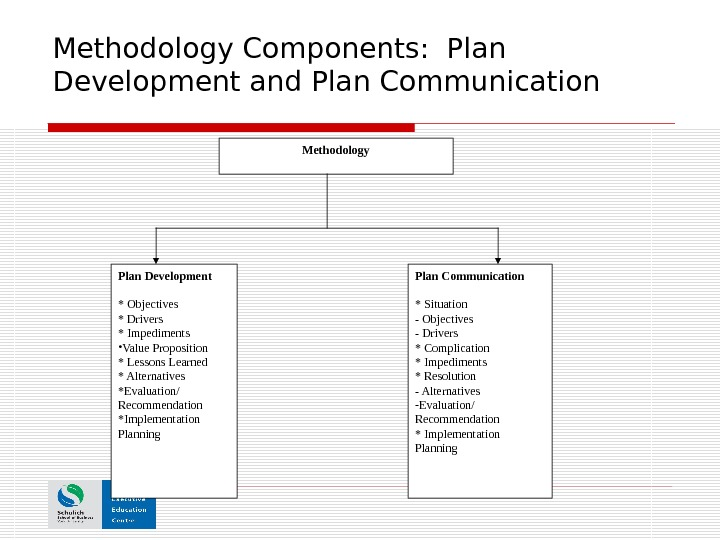 Methodology Components:  Plan Development and Plan Communication Methodology Plan Development * Objectives * Drivers *