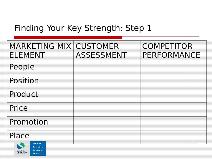 Finding Your Key Strength: Step 1 MARKETING MIX ELEMENT CUSTOMER ASSESSMENT COMPETITOR PERFORMANCE People Position Product
