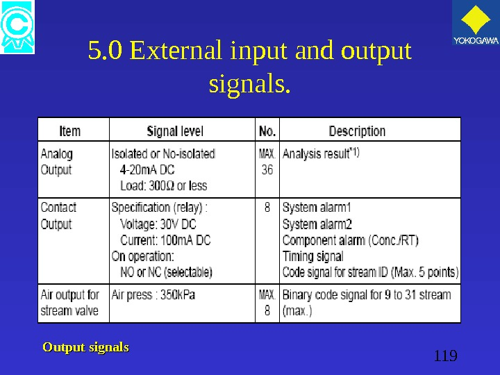 119 5. 0 External input and output signals. Output signals