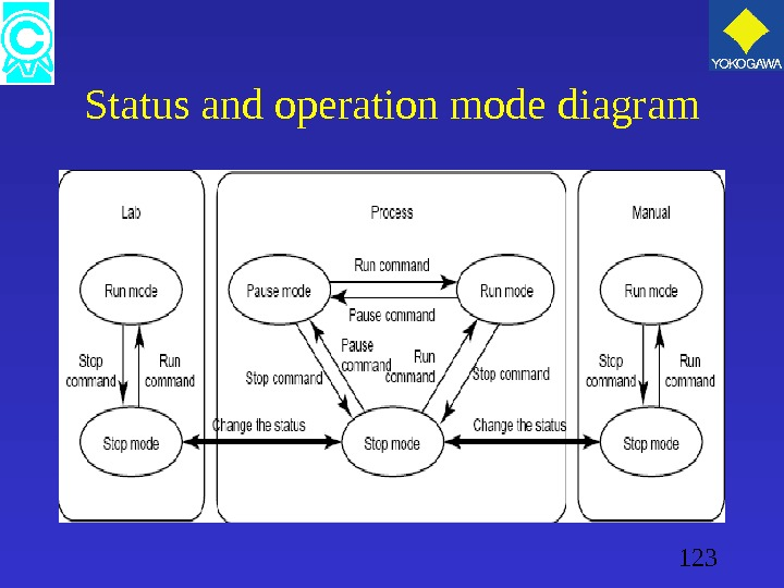 123 Status and operation mode diagram