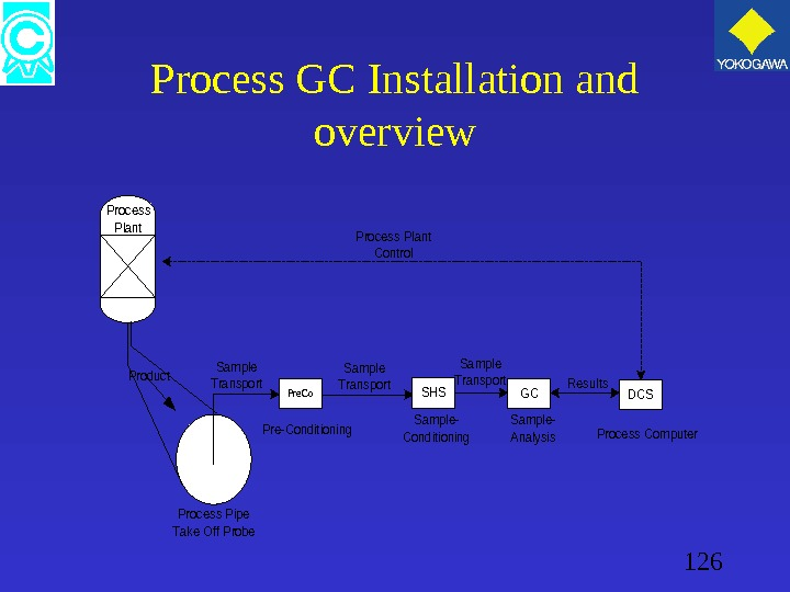 126 Process GC Installation and overview Pre. Co. SHSGCDCS Process Computer  Process Pipe Take Off