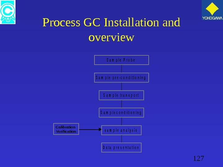 127 Process GC Installation and overview D a t a  p r e s e