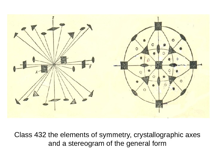 Class 432 the elements of symmetry, crystallographic axes and a stereogram of the general
