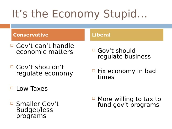 It's the Economy Stupid… Gov't can't handle economic matters Gov't shouldn't regulate economy Low Taxes Smaller