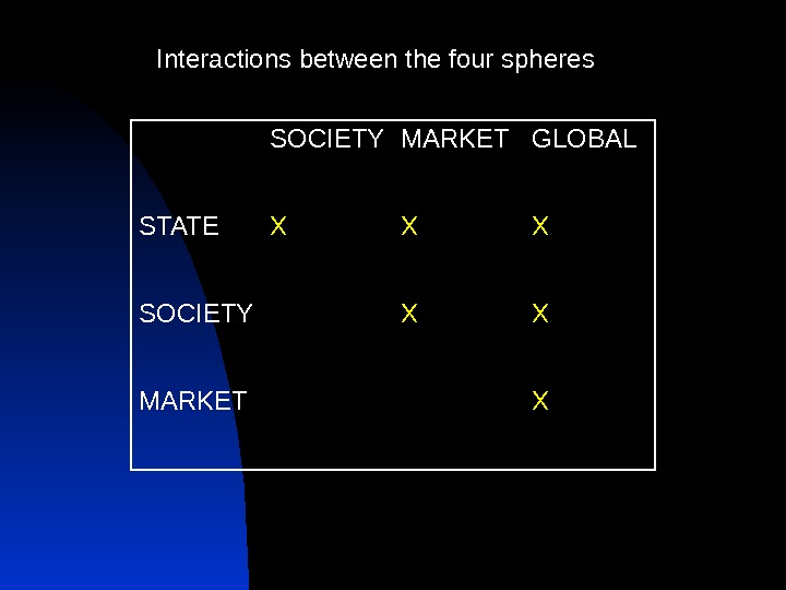 SOCIETY MARKET GLOBAL STATE X X X SOCIETY X X MARKET X  Interactions between the