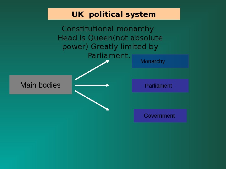 Government  Parliament Monarchy Main bodies UK political system Constitutional monarchy  Head is Queen(not