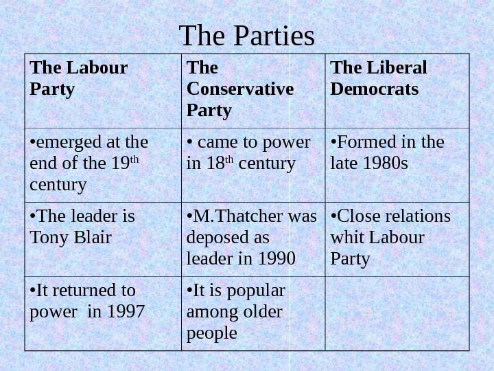 The Parties The Labour Party The Conservative Party The Liberal Democrats • emerg ed
