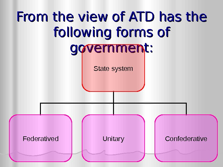 From the view of ATD has the following forms of government: State system Federatived