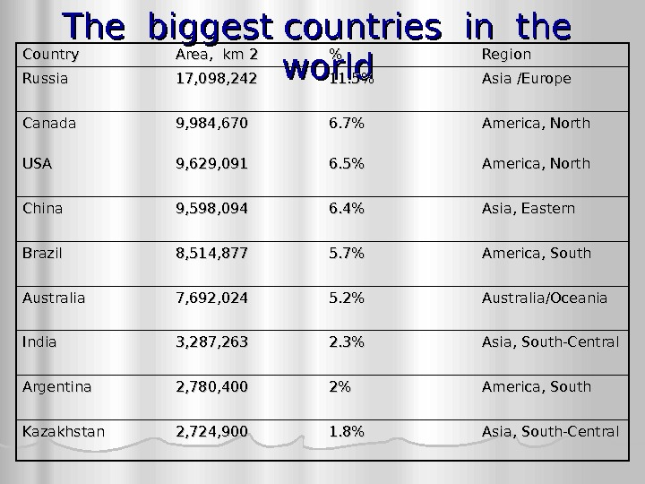 The biggest countries in the  world. Country Area,  km 2  Region