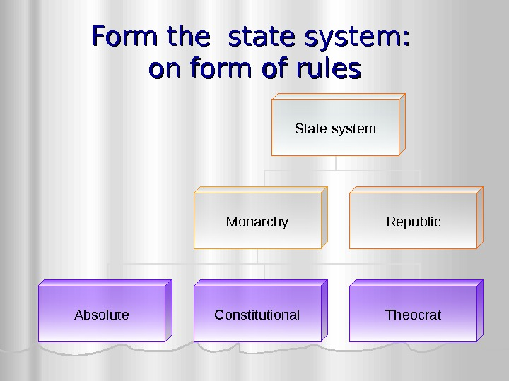 Form the state system : :  on form of rules State system Monarchy