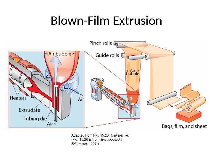 Blown-Film Extrusion