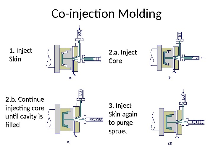 Co-injection Molding 1. Inject Skin 2. a. Inject Core 2. b. Continue injecting core until cavity