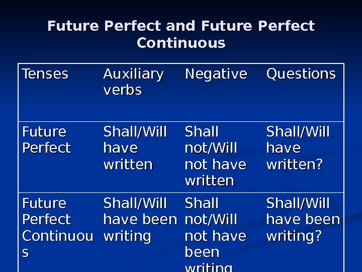 Future Perfect and Future Perfect Continuous Tenses Auxiliary  verbs Negative Questions Future Perfect