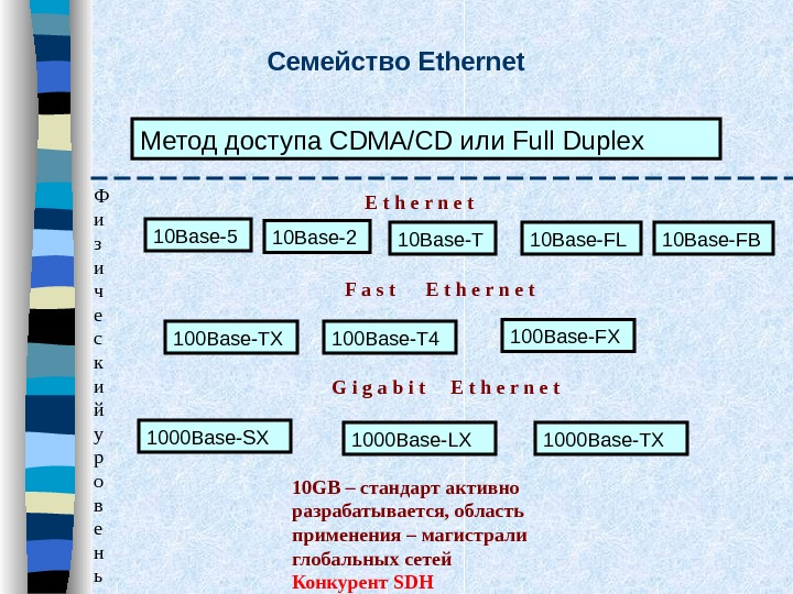 Семейство Ethernet Метод доступа CDMA/CD или Full Duplex 10 Base-5 10 Base-2 10 Base-T