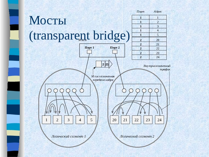 Мосты ( transparent bridge) 1 2 3 54 Логический сегмент 1 20 21 22