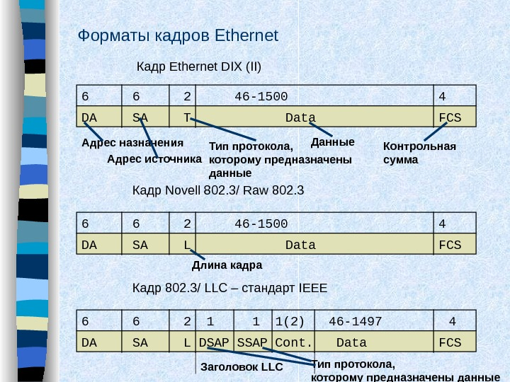 Форматы кадров Ethernet 6 6 2 46 -1500 4 DA SA T Data FCSКадр