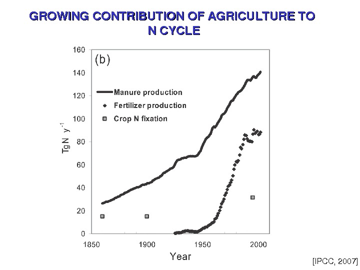 GROWINGCONTRIBUTIONOFAGRICULTURETO NCYCLE [IPCC, 2007]