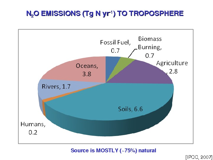 NN 22 OEMISSIONS(Tg. Nyr 11 )TOTROPOSPHERE [IPCC, 2007]Sourceis. MOSTLY(~75)natural