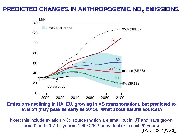 PREDICTEDCHANGESINANTHROPOGENICNO XX EMISSIONS [IPCC 2007(WG 3)]Emissionsdecliningin. NA, EU, growingin. AS(transportation), butpredictedto leveloff(maypeakasearlyas 2015). Whataboutnaturalsources? Note: thisincludeaviation.