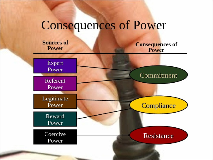 Commitment. Consequences of Power Reward Power. Legitimate Power Coercive Power. Expert Power Referent Power Resistance. Compliance.