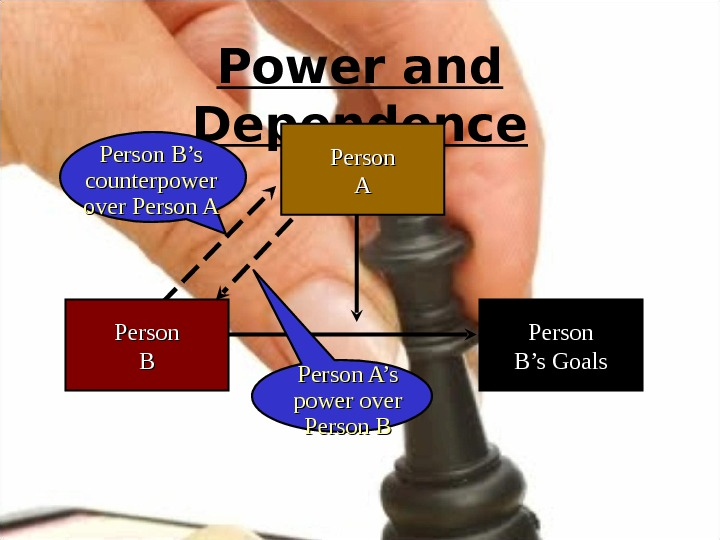 Power and Dependence Person AA Person B's Goals. Person BBPerson B's counterpower over Person A's power