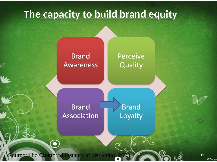 The capacity to build brand equity 11 Source: The Chartered Institute of Marketing, 2003