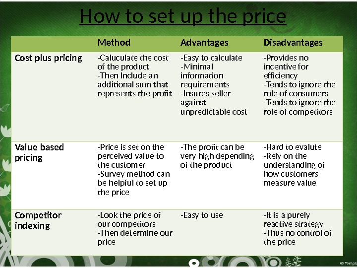 How to set up the price Method Advantages Disadvantages Cost plus pricing -Caluculate the cost of