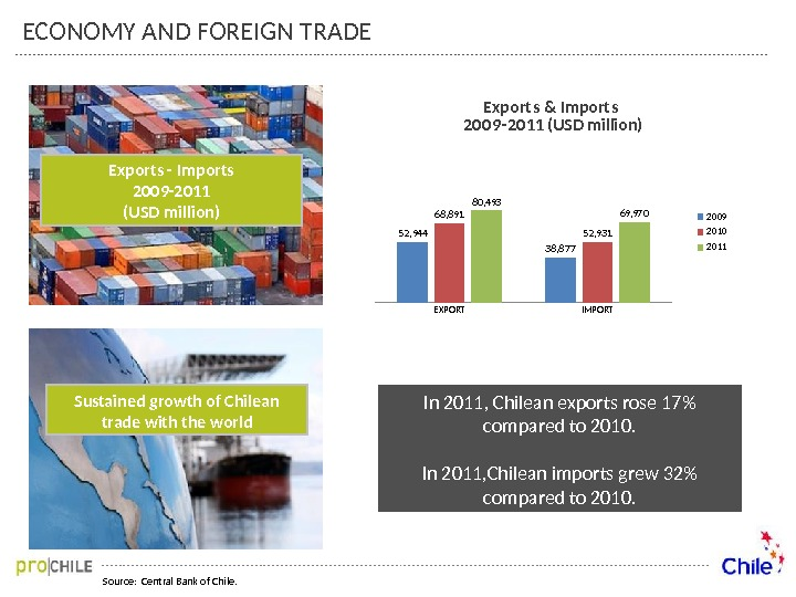 Source:  Central Bank of Chile. Exports - Imports 2009 -2011 (USD million) Sustained growth of