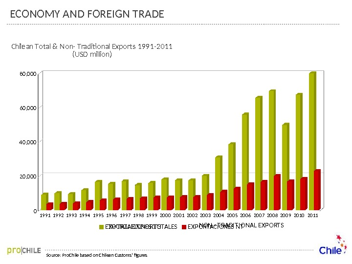 ECONOMY AND FOREIGN TRADE Source: Pro. Chile based on Chilean Customs' figures 19 9 1 19