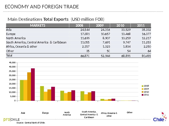 Main Destinations Total Exports  (USD million FOB) Source:  Central Bank of Chile. 05, 00010,