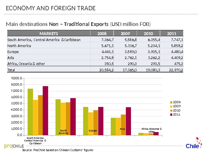 Main destinations Non – Traditional Exports (USD million FOB) Source: Pro. Chile based on Chilean Customs'