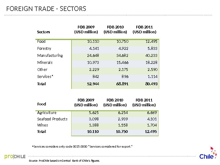 FOREIGN TRADE - SECTORS Source: Pro. Chile based on Central Bank of Chile´s figures Sectors FOB