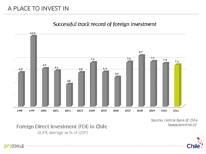 Foreign Direct Investment (FDI) in Chile (6, 9 average as  of GDP) Source: Central Bank