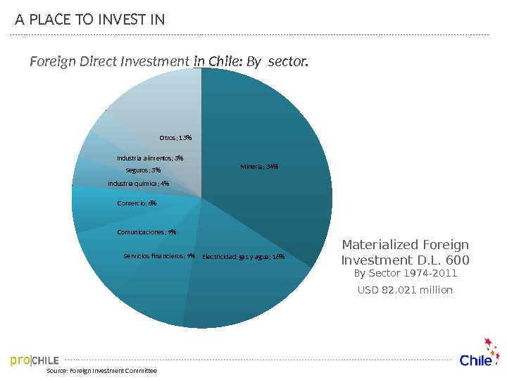 Source: Foreign Investment Committee. Foreign Direct Investment in Chile: By sector. A PLACE TO INVEST IN