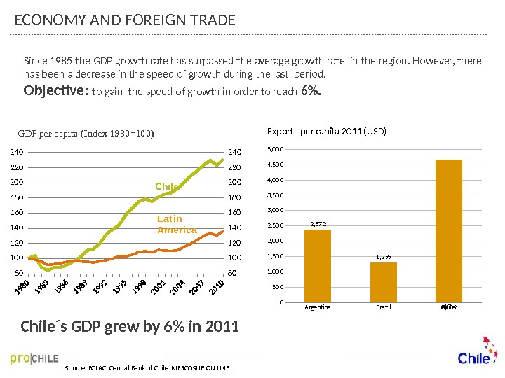 ECONOMY AND FOREIGN TRADE Chile´s GDP grew by 6 in 2011 Source: ECLAC, Central Bank of