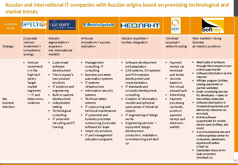 14  Company name  Strategy  Corporate venture investment + competence synergy Industry segmentation +