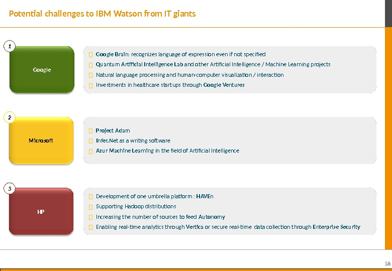 18 Potential challenges to IBM Watson from IT giants Google Microsoft  Google Brain : recognizes