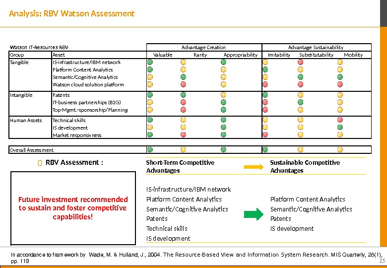 25 Analysis: RBV Watson Assessment  Short-Term Competitive Advantages Sustainable Competitive Advantages IS-infrastructure/IBM network Platform Content