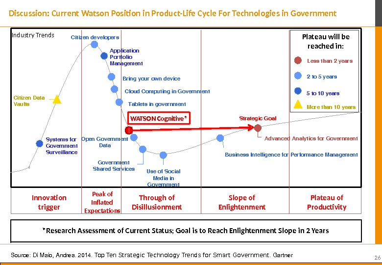 26 Discussion: Current Watson Position in Product-Life Cycle For Technologies in Government *Research Assessment of Current
