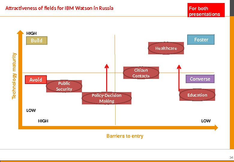 34 Attractiveness of fields for IBM Watson in Russia Barrierstoentry. Technologym aturity Healthcare HIGH LOW HIGH