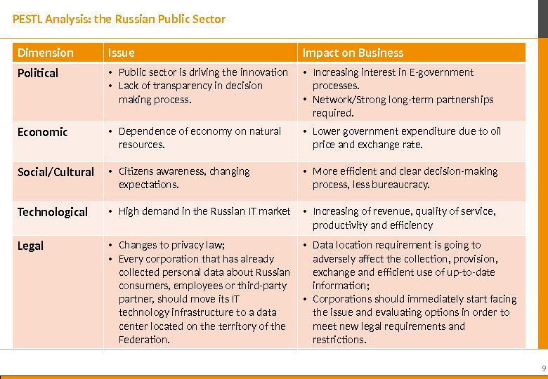 9 PESTL Analysis: the Russian Public Sector Dimension Issue Impact on Business Political  • Public