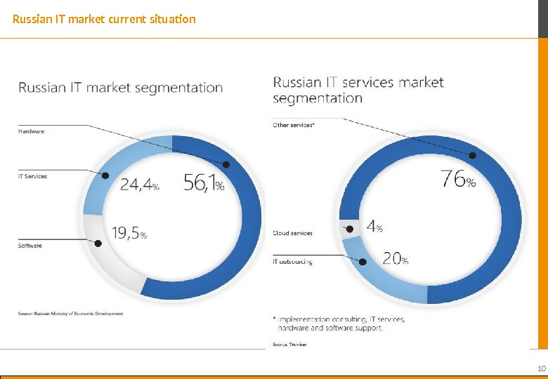 10 Russian IT market current situation