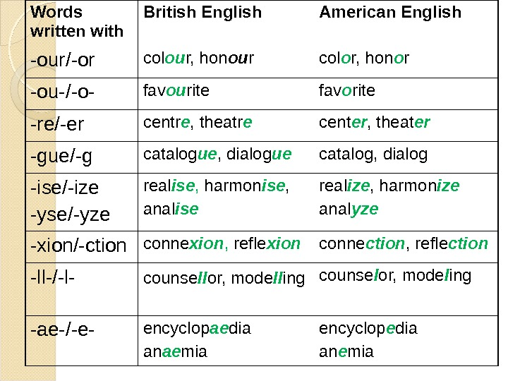 Words written with British English  American English  -our/-or col ou r, hon ou r