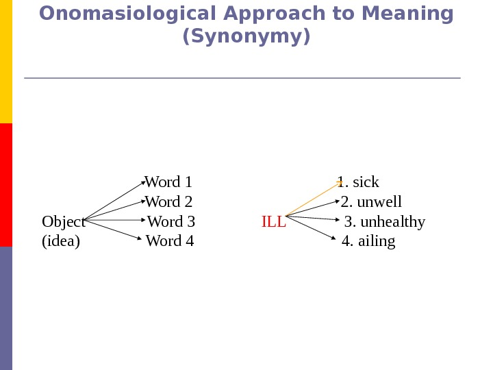 Onomasiological Approach to Meaning (Synonymy)     Word 1