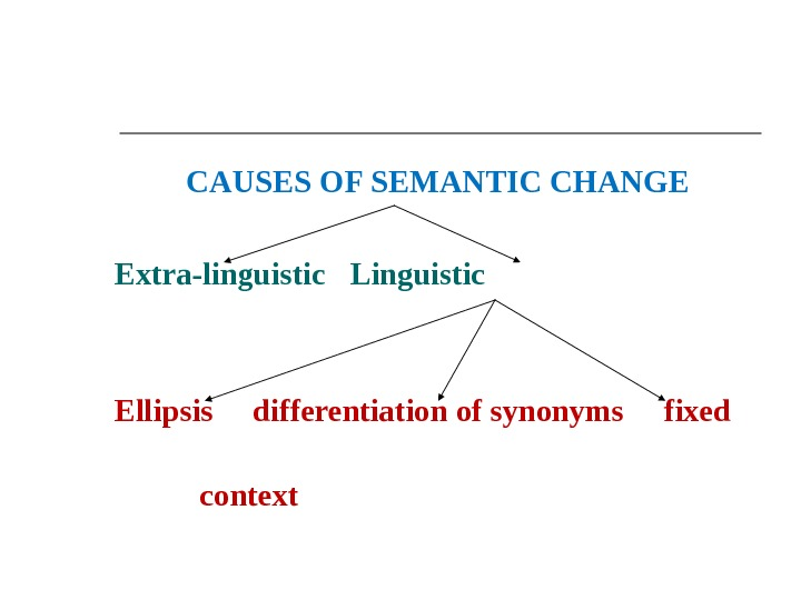 CAUSES OF SEMANTIC CHANGE Extra-linguistic Linguistic Ellipsis differentiation of synonyms fixed