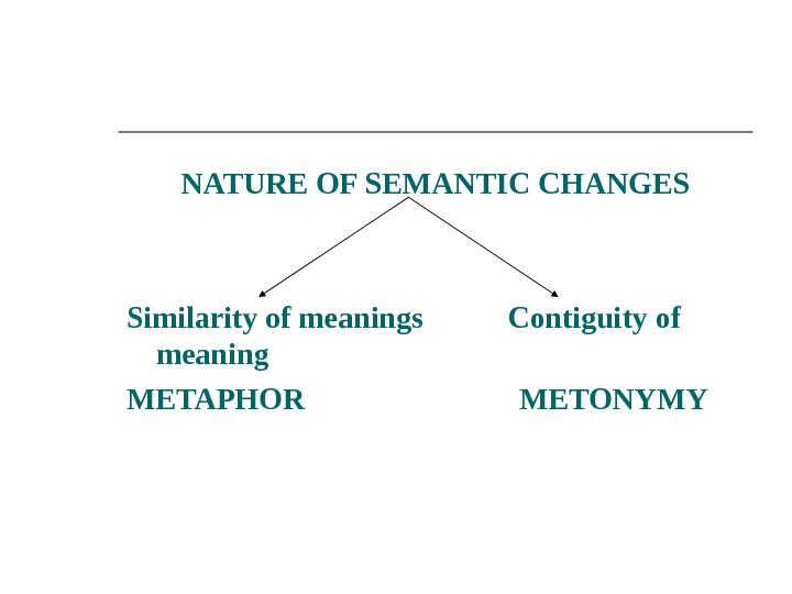 NATURE OF SEMANTIC CHANGES  Similarity of meanings  Contiguity of meaning METAPHOR