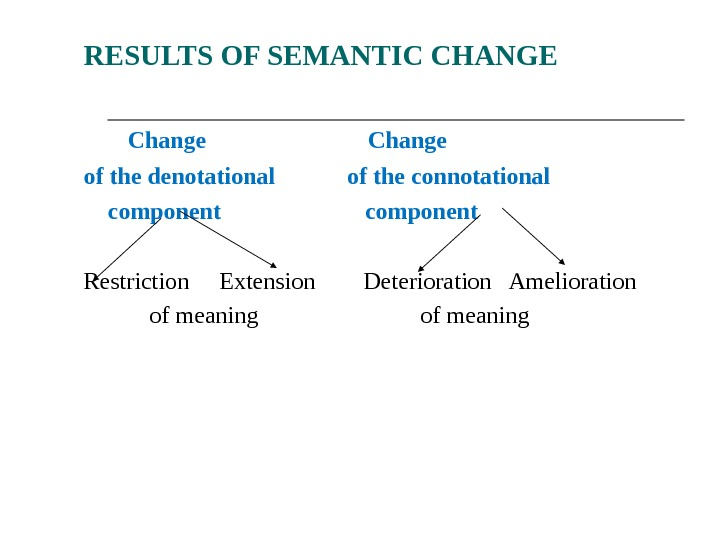 RESULTS OF SEMANTIC CHANGE     Change of the denotational  of the connotational