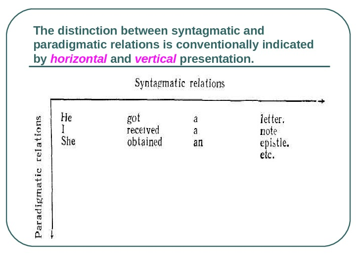 The distinction between syntagmatic and paradigmatic relations is conventionally indicated by horizontal  and vertical presentation.
