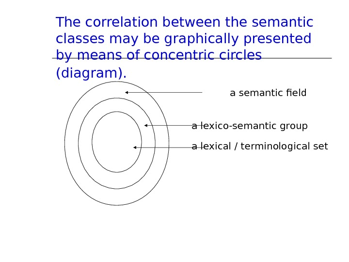 The correlation between the semantic classes may be graphically presented by means of concentric circles (diagram).